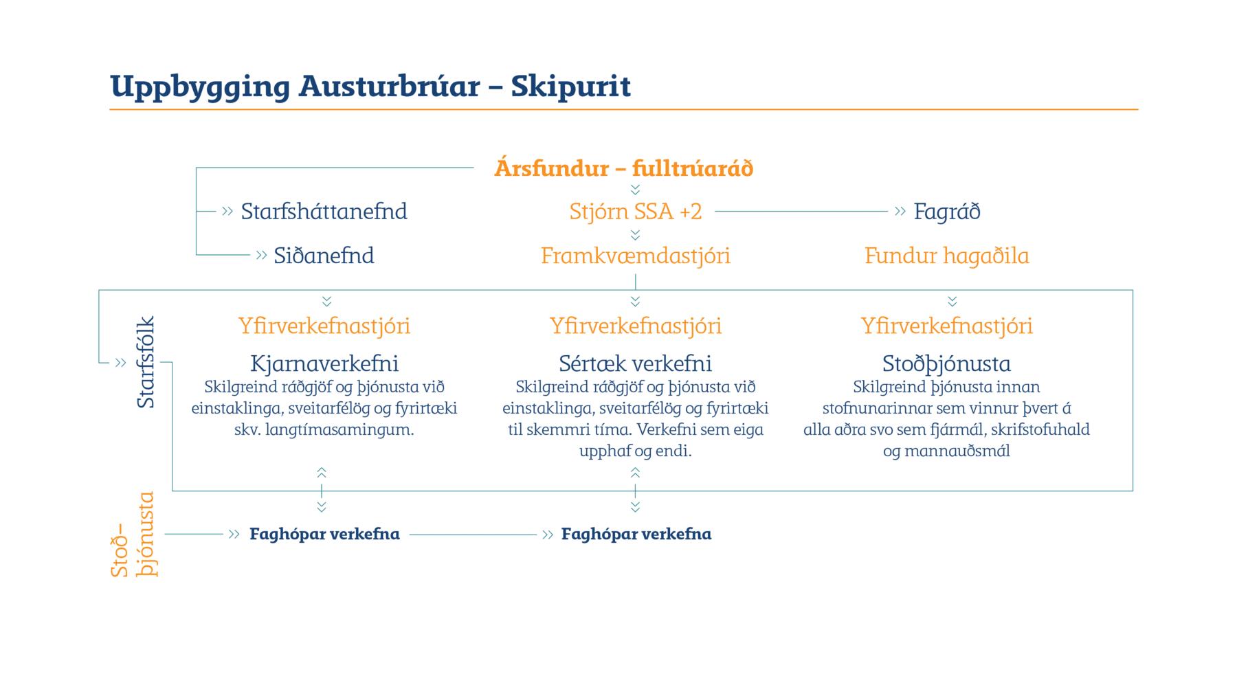 Stjórn og skipulag Austurbrúar